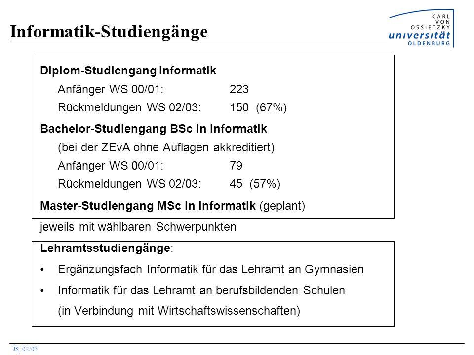 JS, 02/03 Informatik-Studiengänge Diplom-Studiengang Informatik Anfänger WS 00/01: 223 Rückmeldungen WS 02/03:150 (67%) Bachelor-Studiengang BSc in In