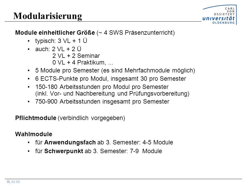 JS, 02/03 Modularisierung Module einheitlicher Größe (~ 4 SWS Präsenzunterricht) typisch: 3 VL + 1 Ü auch: 2 VL + 2 Ü 2 VL + 2 Seminar 0 VL + 4 Prakti