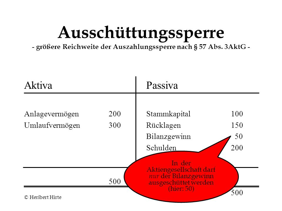 © Heribert Hirte Ausschüttungssperre - Reichweite der Auszahlungssperre nach § 30 GmbHG - Aktiva Anlagevermögen200 Umlaufvermögen300 500 Passiva Stammkapital100 Rücklagen/Gewinn200 Schulden200 500 In diesem Beispiel wäre demgegenüber eine Auszahlung von bis zu 200 (= 500 abzüglich 200 und abzüglich 100) unproblematisch