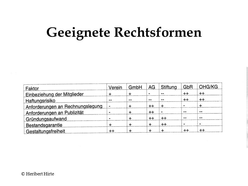 © Heribert Hirte Unterschiede zwischen Aktiengesellschaft und GmbH Aktienrecht zwingend (§ 23 Abs.