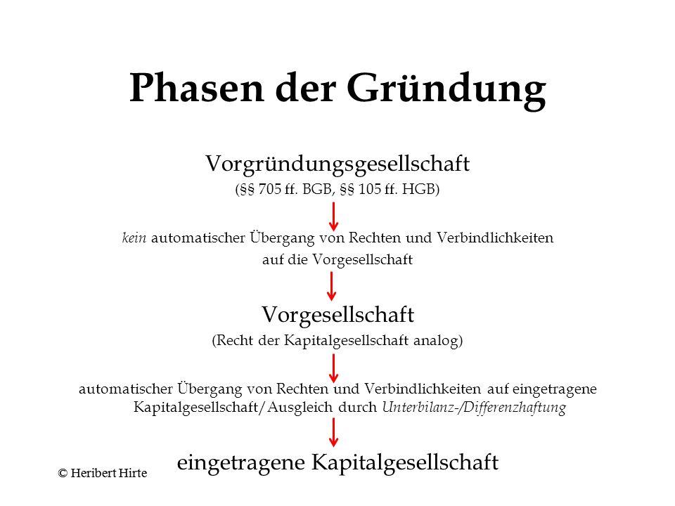 Einpersonengesellschaft Niederschrift über Verträge zwischen Alleingesellschafter und der von ihm vertretenen Gesellschaft (Art.