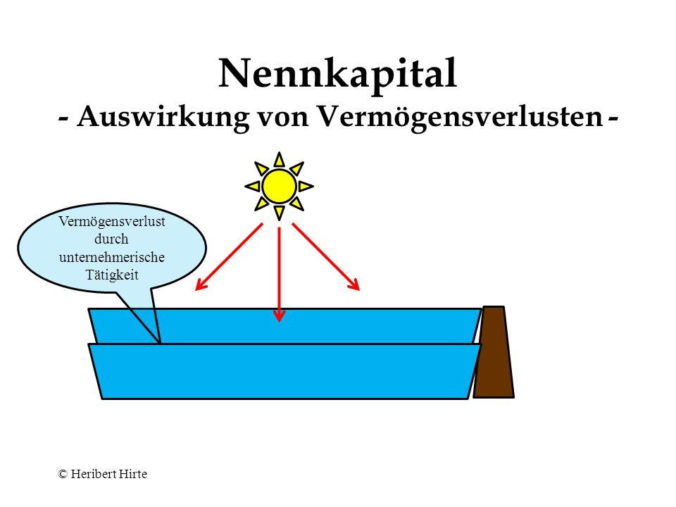 Staumauer = Kapitalziffer Aufgestautes Wasser = Vermögen Auszahlungs- verbot Nennkapital als Staumauer (nach Würdinger )