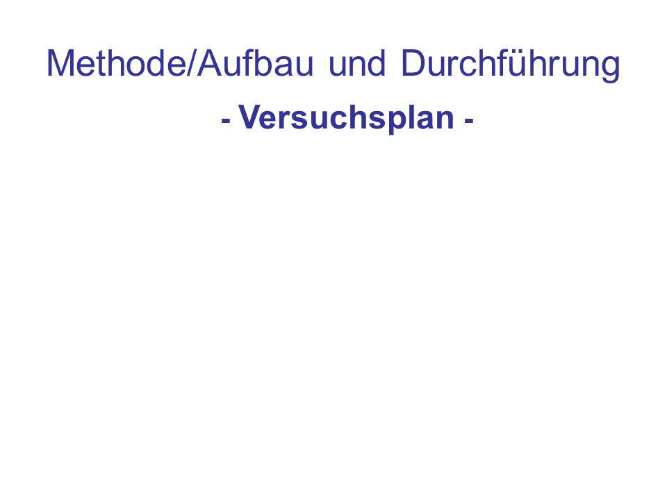 Methode/Aufbau und Durchführung - Versuchsplan -