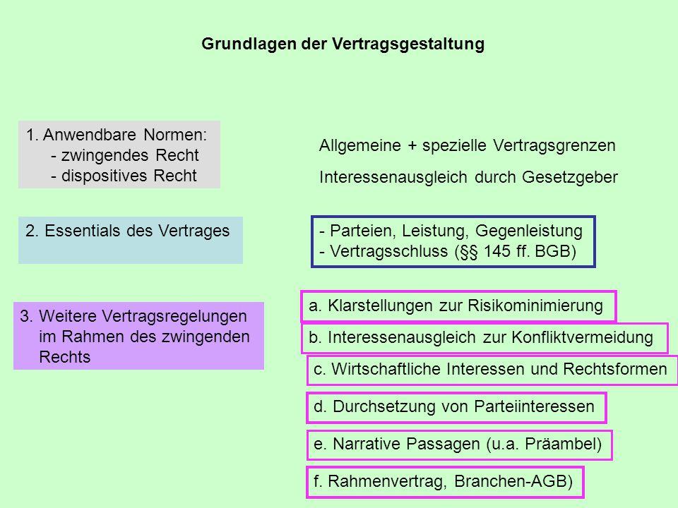 Grundlagen der Vertragsgestaltung 2.Essentials des Vertrages 3.