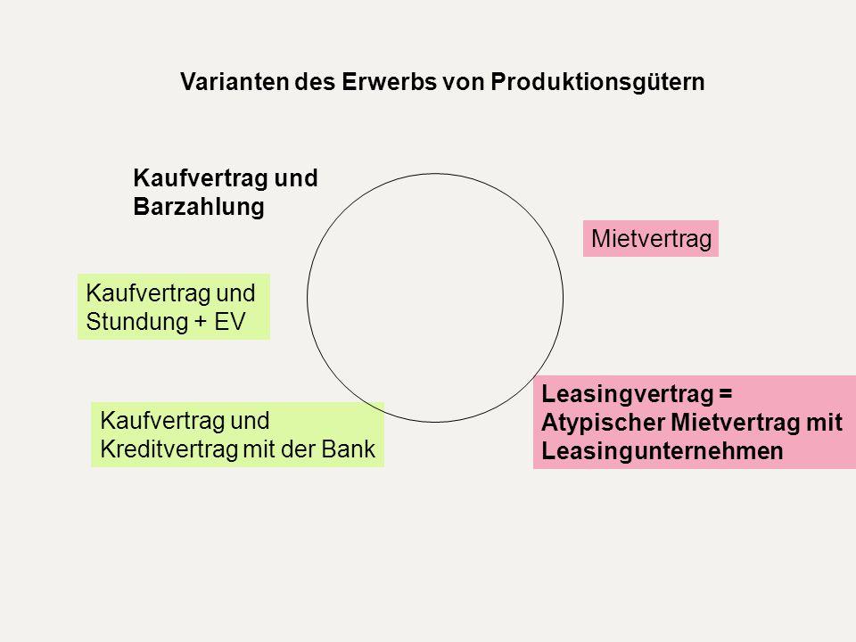 Varianten des Erwerbs von Produktionsgütern Kaufvertrag und Barzahlung Kaufvertrag und Stundung + EV Kaufvertrag und Kreditvertrag mit der Bank Mietve