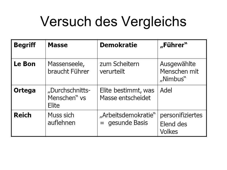 """Versuch des Vergleichs BegriffMasseDemokratie""""Führer"""" Le BonMassenseele, braucht Führer zum Scheitern verurteilt Ausgewählte Menschen mit """"Nimbus"""" Ort"""