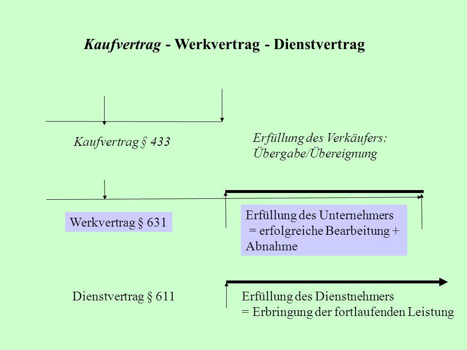 Kaufvertrag - Werkvertrag - Dienstvertrag Kaufvertrag § 433 Erfüllung des Verkäufers: Übergabe/Übereignung Werkvertrag § 631 Erfüllung des Unternehmer