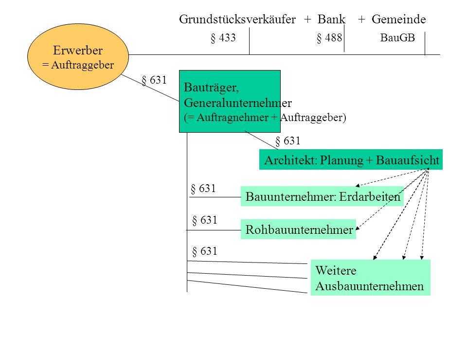 Erwerber = Auftraggeber Bauträger, Generalunternehmer (= Auftragnehmer + Auftraggeber) § 631 Grundstücksverkäufer + Bank + Gemeinde § 433 § 488 BauGB