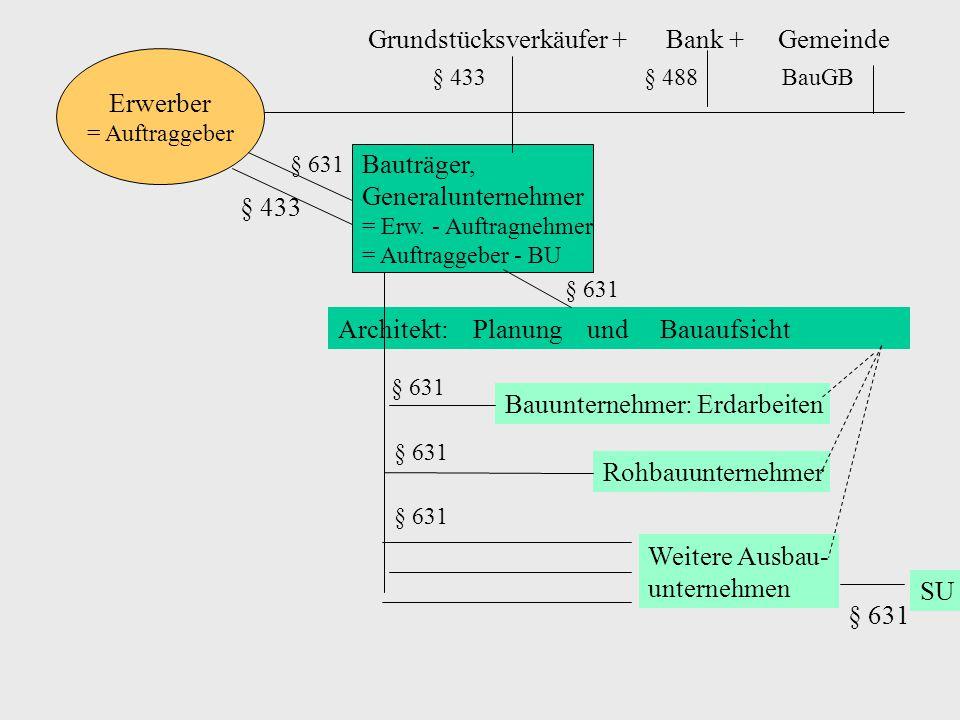 Gläubiger (Auftraggeber) Gesamtschuldner (Architekt = Zahlender) Gesamtschuldner (Bauunternehmer) § 634 Nr.