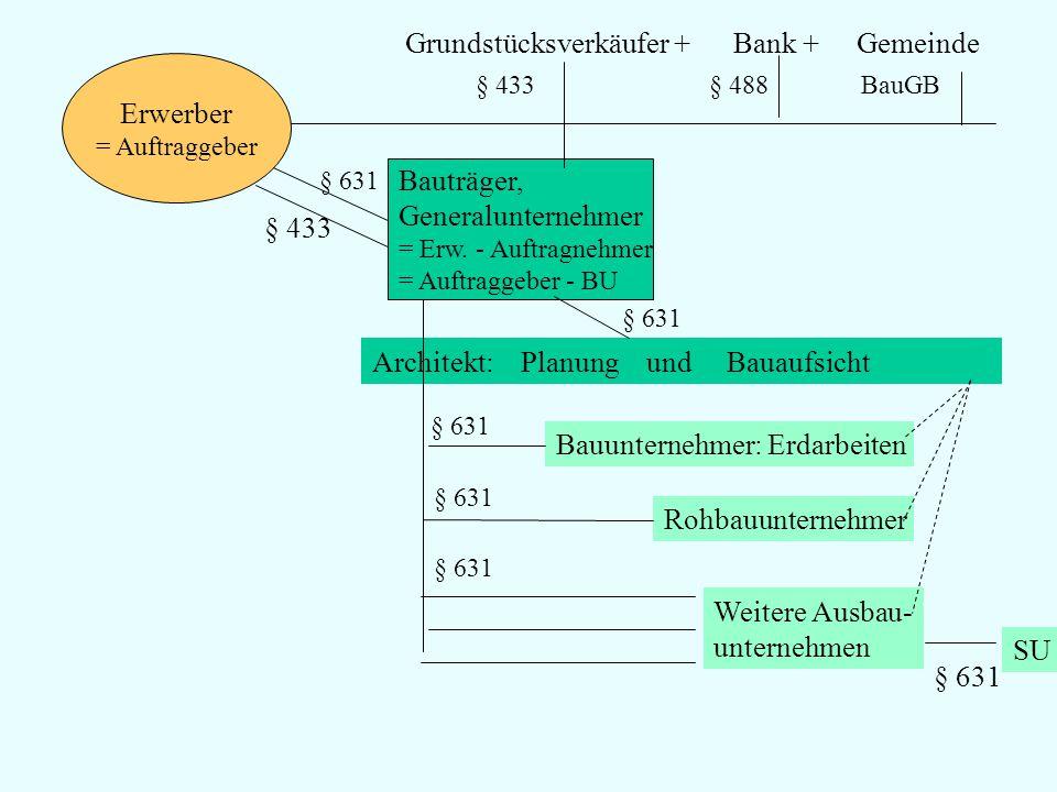 Erwerber = Auftraggeber Bauträger, Generalunternehmer = Erw. - Auftragnehmer = Auftraggeber - BU § 631 Grundstücksverkäufer + Bank + Gemeinde § 433 §