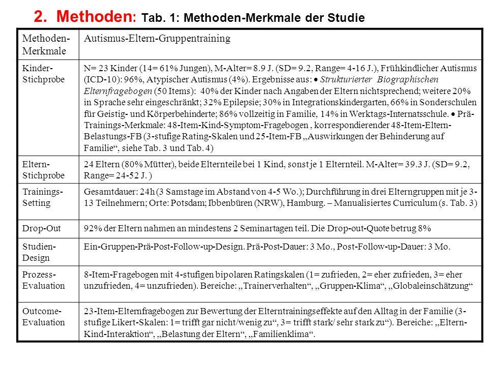 2. Methoden : Tab. 1: Methoden-Merkmale der Studie Methoden- Merkmale Autismus-Eltern-Gruppentraining Kinder- Stichprobe N= 23 Kinder (14= 61% Jungen)