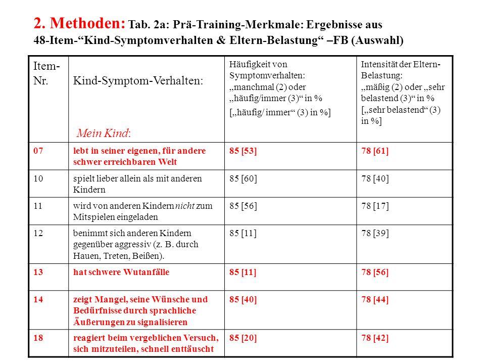 """2. Methoden: Tab. 2a: Prä-Training-Merkmale: Ergebnisse aus 48-Item-""""Kind-Symptomverhalten & Eltern-Belastung"""" –FB (Auswahl) Item- Nr.Kind-Symptom-Ver"""