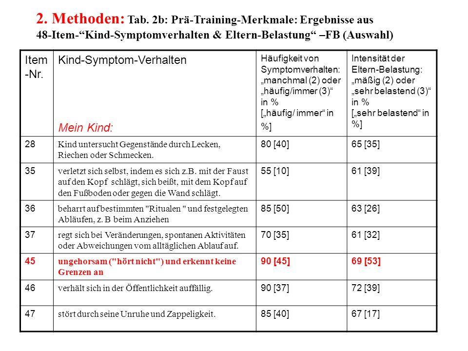 """2. Methoden: Tab. 2b: Prä-Training-Merkmale: Ergebnisse aus 48-Item-""""Kind-Symptomverhalten & Eltern-Belastung"""" –FB (Auswahl) Item -Nr. Kind-Symptom-Ve"""