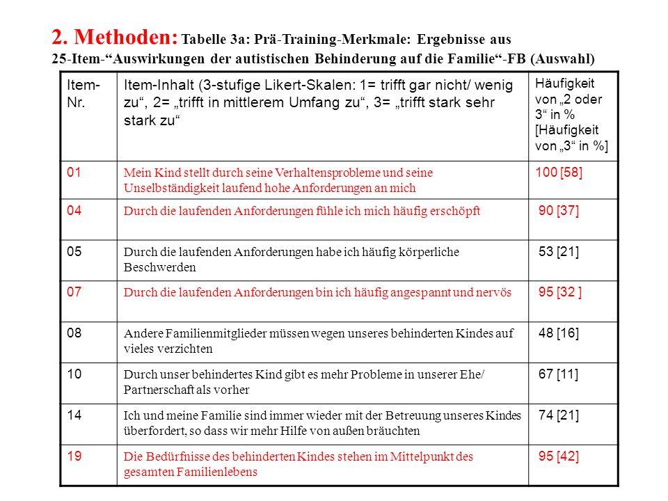 """2. Methoden: Tabelle 3a: Prä-Training-Merkmale: Ergebnisse aus 25-Item-""""Auswirkungen der autistischen Behinderung auf die Familie""""-FB (Auswahl) Item-"""