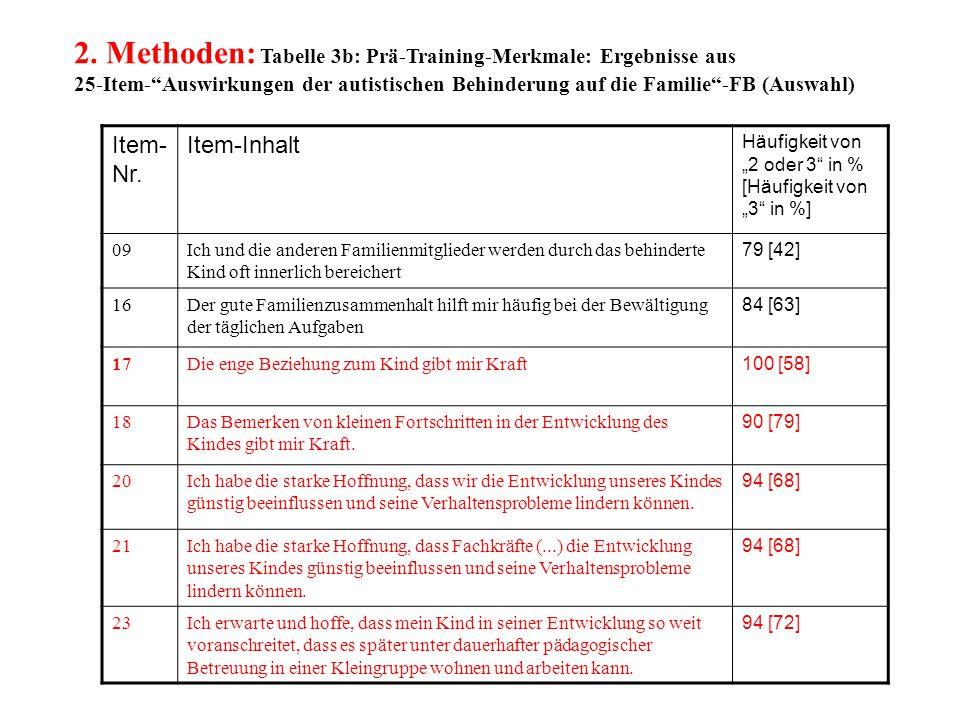 """2. Methoden: Tabelle 3b: Prä-Training-Merkmale: Ergebnisse aus 25-Item-""""Auswirkungen der autistischen Behinderung auf die Familie""""-FB (Auswahl) Item-"""