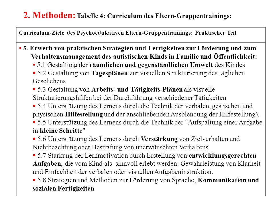 2. Methoden: Tabelle 4: Curriculum des Eltern-Gruppentrainings: Curriculum-Ziele des Psychoedukativen Eltern-Gruppentrainings: Praktischer Teil  5. E