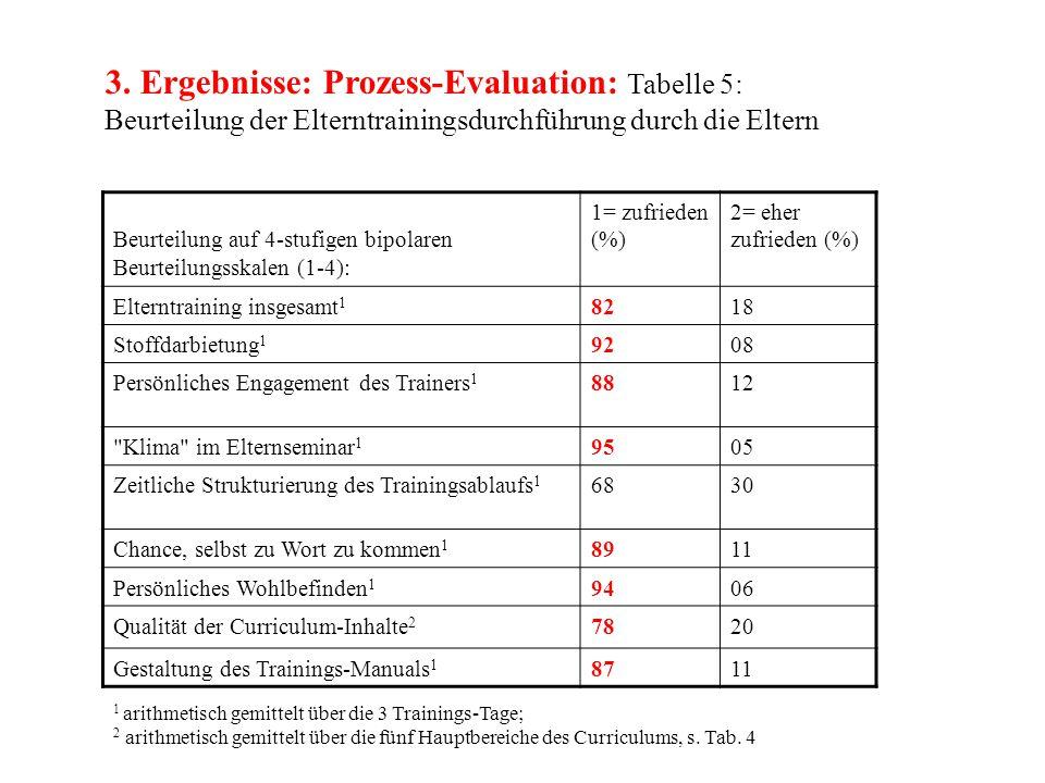 3. Ergebnisse: Prozess-Evaluation: Tabelle 5: Beurteilung der Elterntrainingsdurchführung durch die Eltern Beurteilung auf 4-stufigen bipolaren Beurte