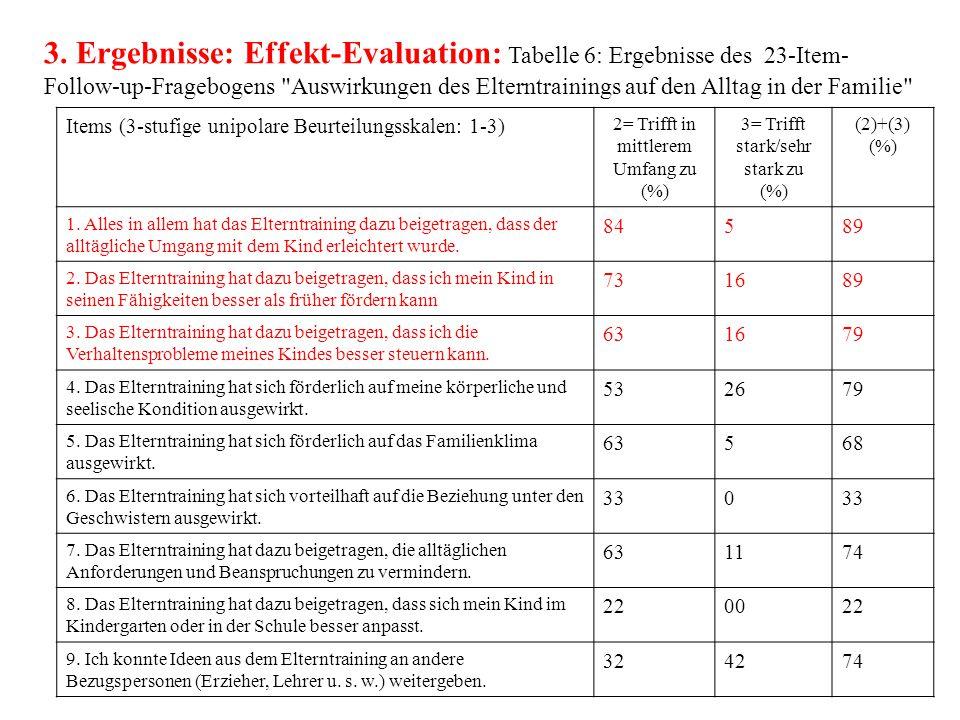 3. Ergebnisse: Effekt-Evaluation: Tabelle 6: Ergebnisse des 23-Item- Follow-up-Fragebogens
