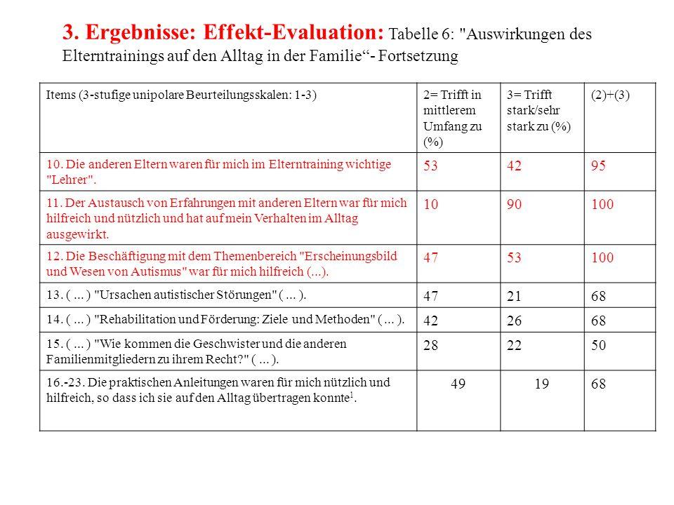Items (3-stufige unipolare Beurteilungsskalen: 1-3)2= Trifft in mittlerem Umfang zu (%) 3= Trifft stark/sehr stark zu (%) (2)+(3) 10. Die anderen Elte