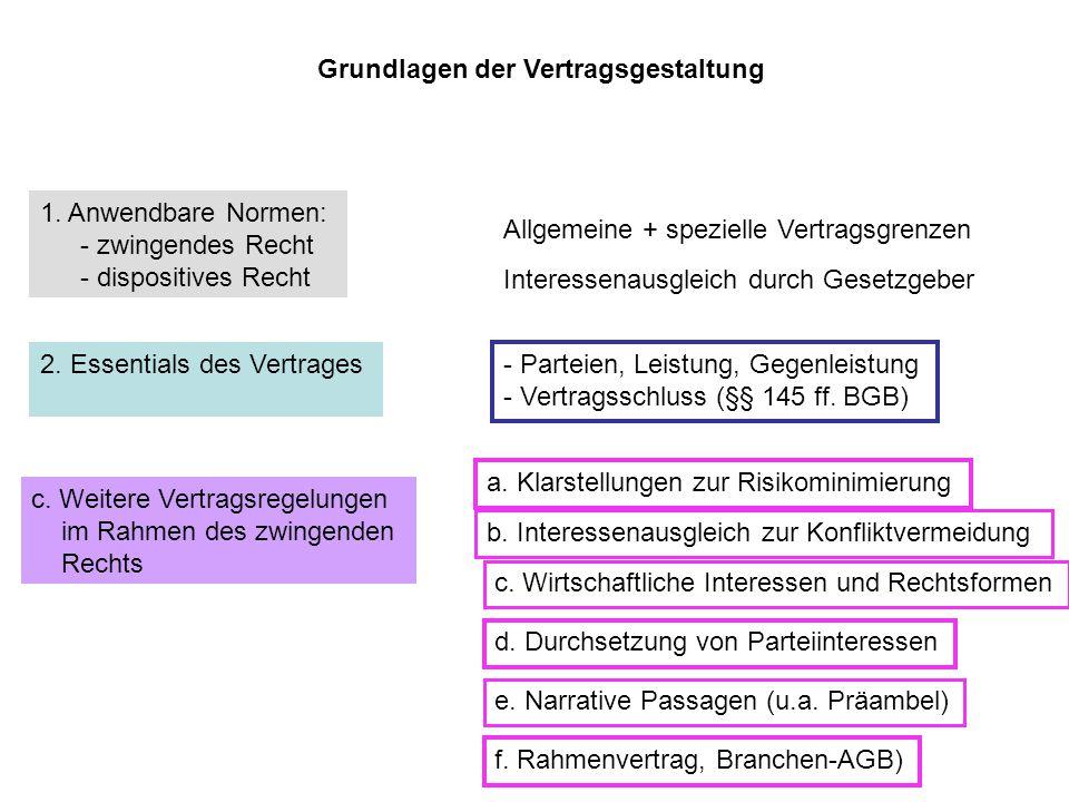 Grundlagen der Vertragsgestaltung 2.Essentials des Vertrages c.