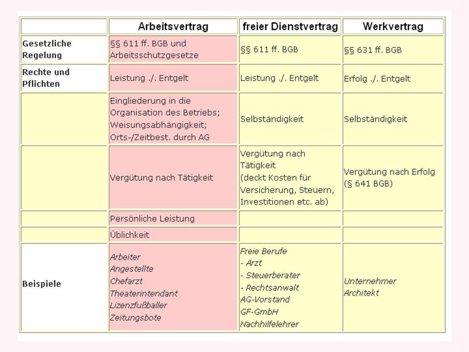 Arbeitnehmer - persönlich abhängig - in die Organisation eingegliedert - Arbeitsmittel des Unternehmens - persönliche Arbeitsleistung - Üblichkeit Unternehmer - Selbständig - Werk- oder Dienstvertrag - eigene Organisation - eigene Arbeitsmittel - Einsetzung von Subunternehmern