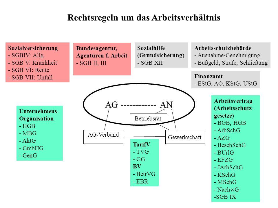 AG ------------ AN Betriebsrat Gewerkschaft AG-Verband TarifV - TVG - GG BV - BetrVG - EBR Unternehmens- Organisation - HGB - MBG - AktG - GmbHG - GenG Finanzamt - EStG, AO, KStG, UStG Sozialversicherung - SGBIV: Allg.