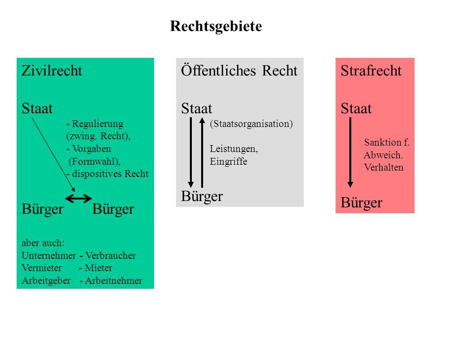 Rechtsgebiete Öffentliches Recht Staat (Staatsorganisation) Leistungen, Eingriffe Bürger Strafrecht Staat Sanktion f.