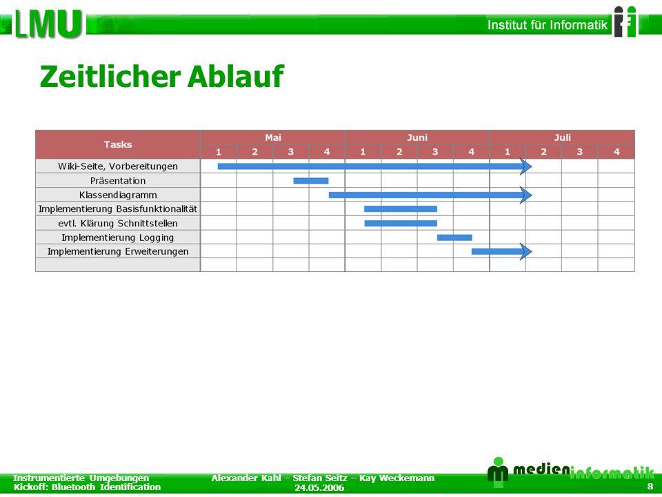 Instrumentierte Umgebungen Kickoff: Bluetooth Identification 24.05.2006 Alexander Kahl – Stefan Seitz – Kay Weckemann 8 Zeitlicher Ablauf