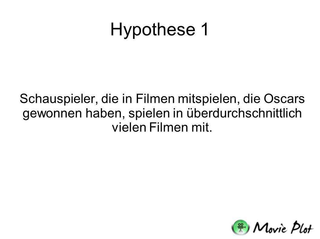 Hypothese 1 Schauspieler, die in Filmen mitspielen, die Oscars gewonnen haben, spielen in überdurchschnittlich vielen Filmen mit.