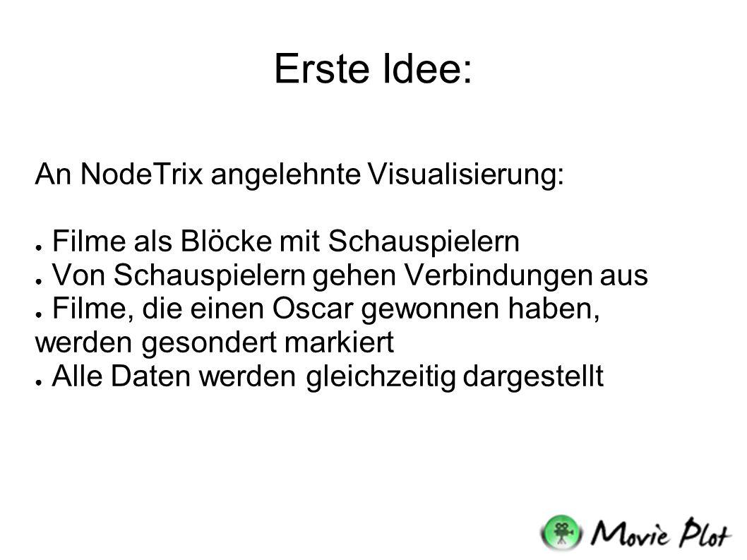 Erste Idee: An NodeTrix angelehnte Visualisierung: ● Filme als Blöcke mit Schauspielern ● Von Schauspielern gehen Verbindungen aus ● Filme, die einen Oscar gewonnen haben, werden gesondert markiert ● Alle Daten werden gleichzeitig dargestellt