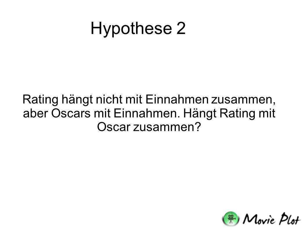 Hypothese 2 Rating hängt nicht mit Einnahmen zusammen, aber Oscars mit Einnahmen.