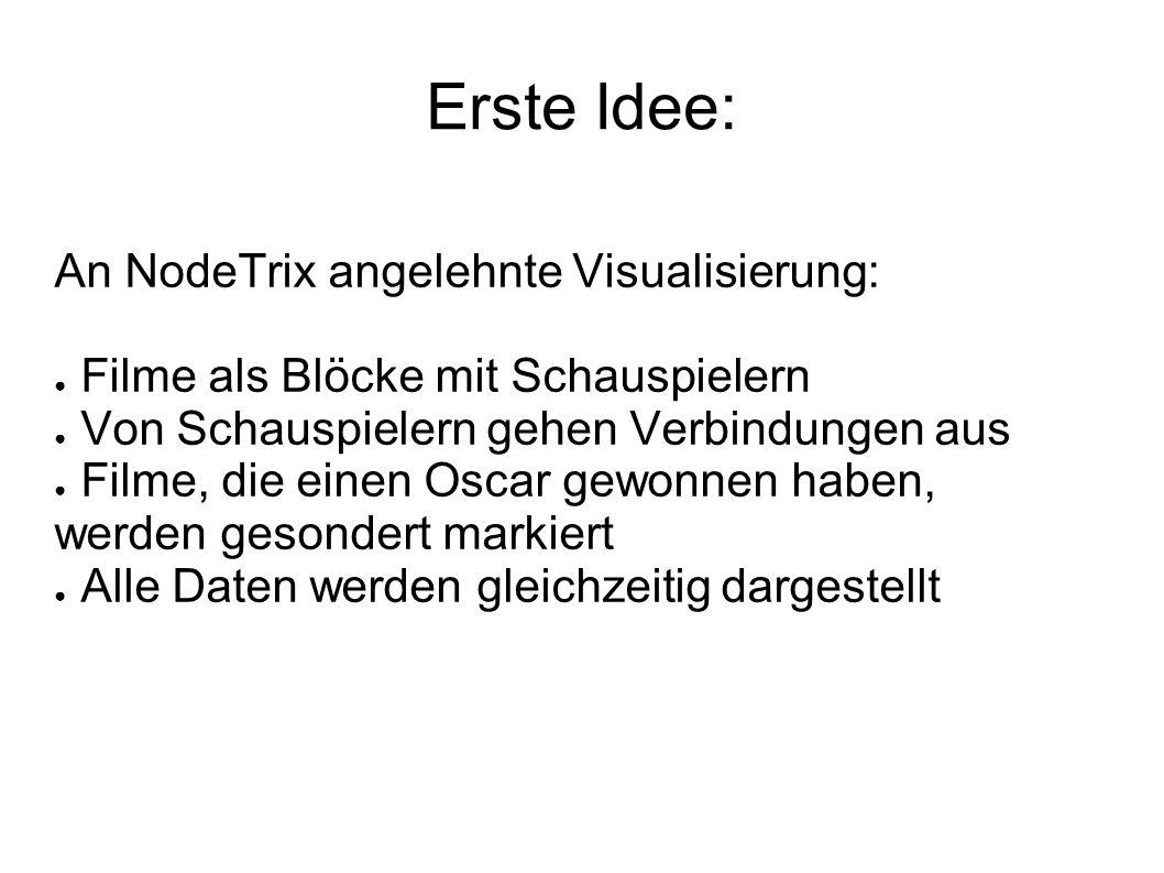 Erste Idee: An NodeTrix angelehnte Visualisierung: ● Filme als Blöcke mit Schauspielern ● Von Schauspielern gehen Verbindungen aus ● Filme, die einen