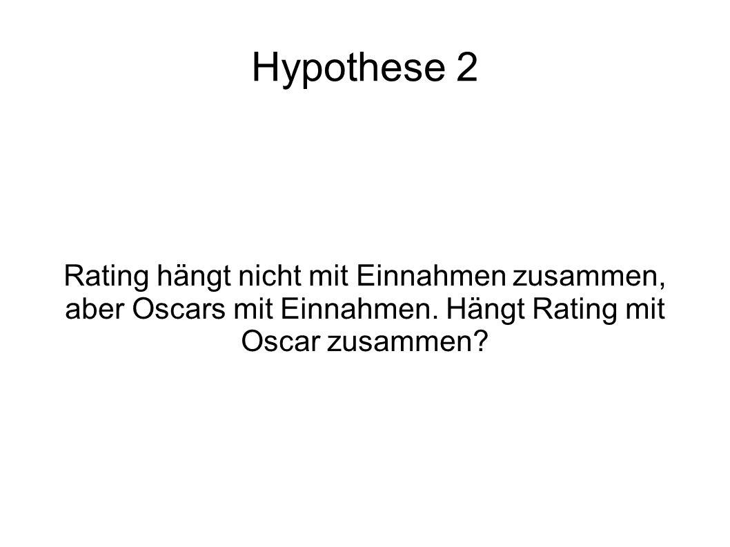 Hypothese 2 Rating hängt nicht mit Einnahmen zusammen, aber Oscars mit Einnahmen. Hängt Rating mit Oscar zusammen?