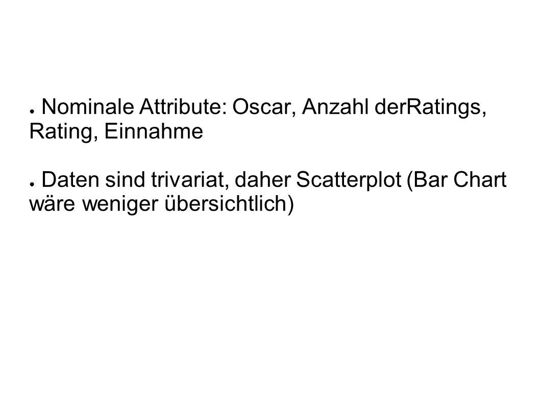 ● Nominale Attribute: Oscar, Anzahl derRatings, Rating, Einnahme ● Daten sind trivariat, daher Scatterplot (Bar Chart wäre weniger übersichtlich)
