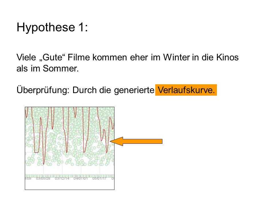 """Hypothese 1: Viele """"Gute"""" Filme kommen eher im Winter in die Kinos als im Sommer. Überprüfung: Durch die generierte Verlaufskurve."""