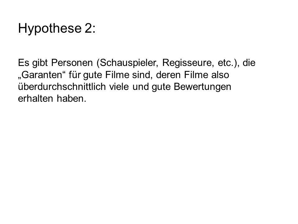 Hypothese 2: Hier z.B. Steven Spielbergs Filme – alle überdurchschnittlich gut, keine Ausreißer.