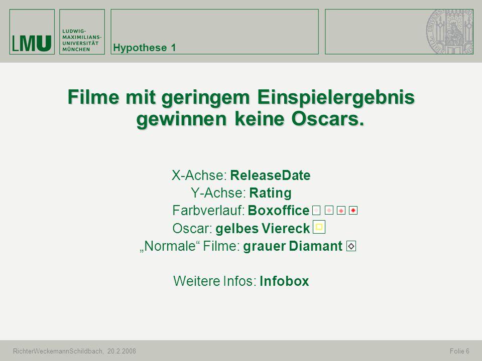 RichterWeckemannSchildbach, 20.2.2008Folie 6 Hypothese 1 Filme mit geringem Einspielergebnis gewinnen keine Oscars. X-Achse: ReleaseDate Y-Achse: Rati