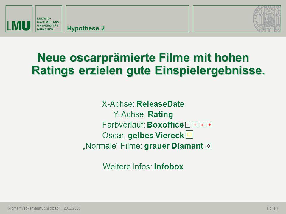 RichterWeckemannSchildbach, 20.2.2008Folie 7 Hypothese 2 Neue oscarprämierte Filme mit hohen Ratings erzielen gute Einspielergebnisse. X-Achse: Releas