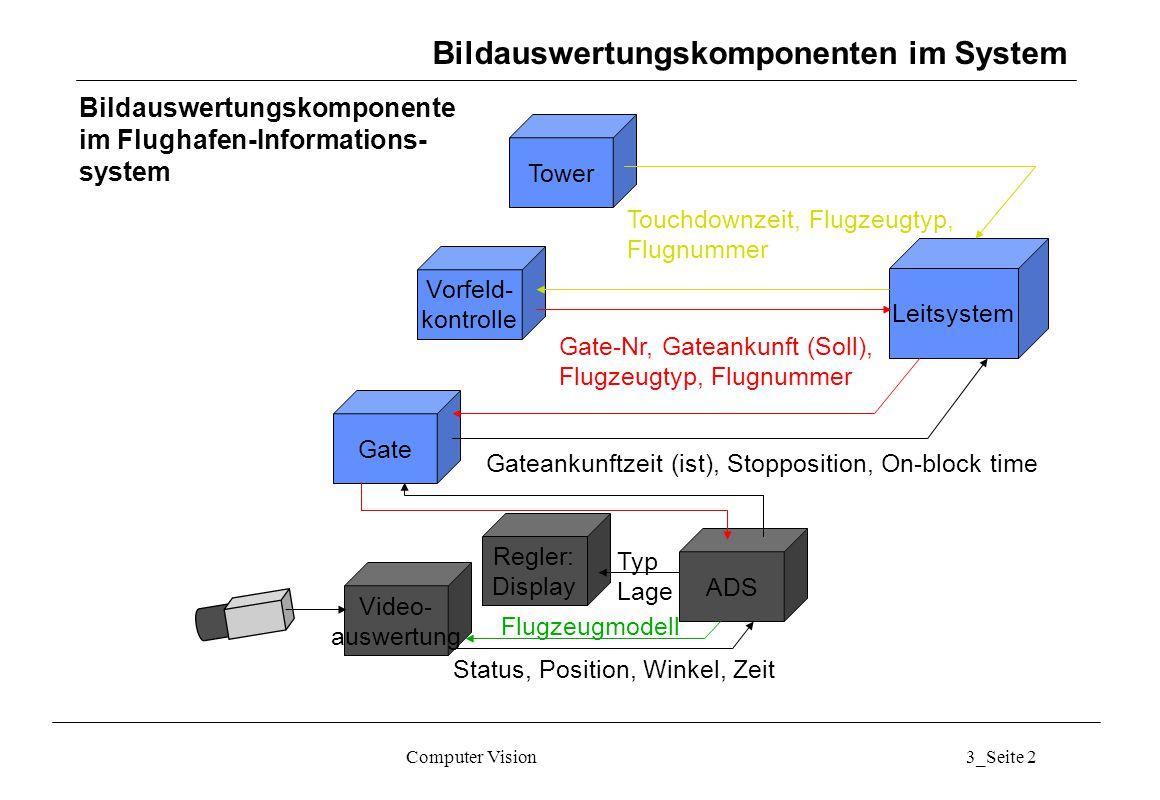 Computer Vision3_Seite 2 Leitsystem Tower Vorfeld- kontrolle Gate Touchdownzeit, Flugzeugtyp, Flugnummer Gate-Nr, Gateankunft (Soll), Flugzeugtyp, Flu