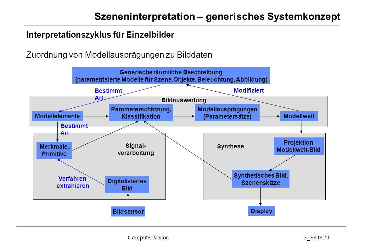 Computer Vision3_Seite 20 Szeneninterpretation – generisches Systemkonzept Interpretationszyklus für Einzelbilder Zuordnung von Modellausprägungen zu