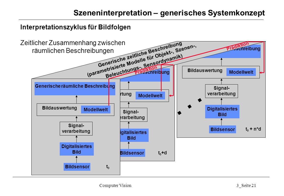 Computer Vision3_Seite 21 Szeneninterpretation – generisches Systemkonzept Interpretationszyklus für Bildfolgen Zeitlicher Zusammenhang zwischen räuml