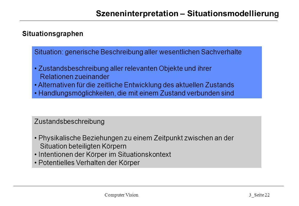 Computer Vision3_Seite 22 Szeneninterpretation – Situationsmodellierung Situationsgraphen Situation: generische Beschreibung aller wesentlichen Sachve