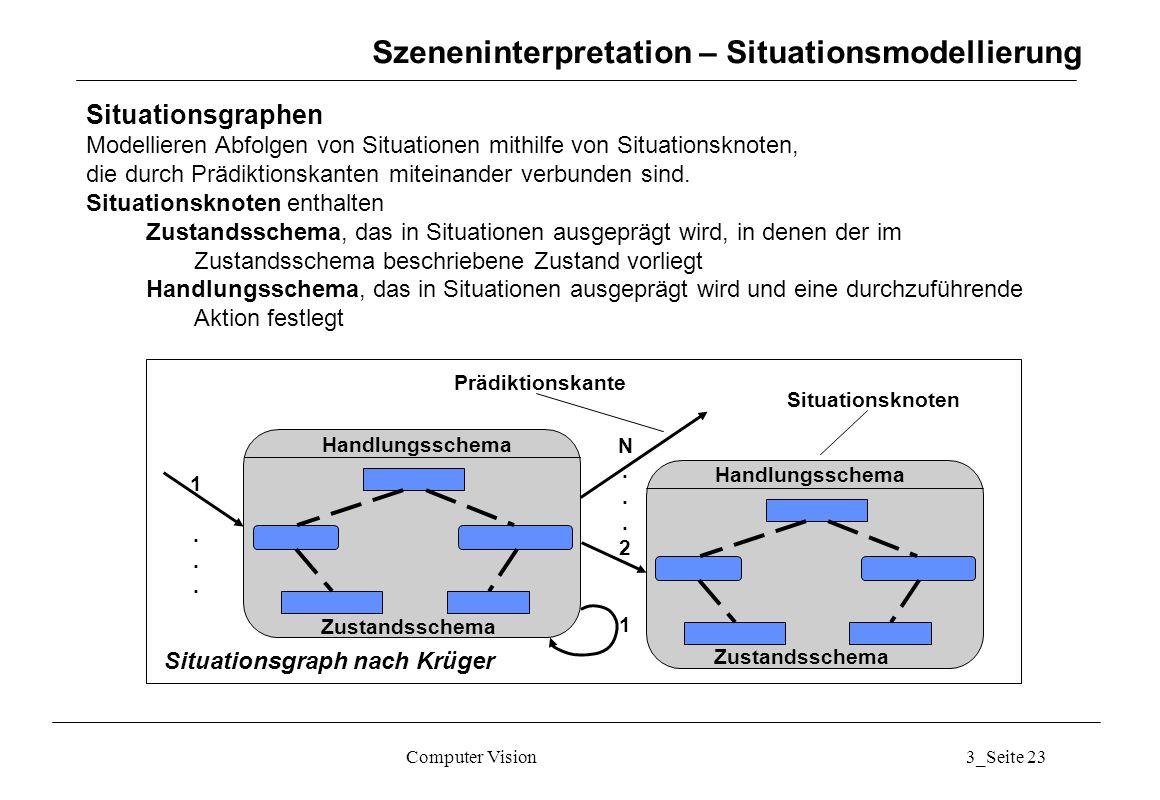 Computer Vision3_Seite 23 Szeneninterpretation – Situationsmodellierung Situationsgraphen Modellieren Abfolgen von Situationen mithilfe von Situations