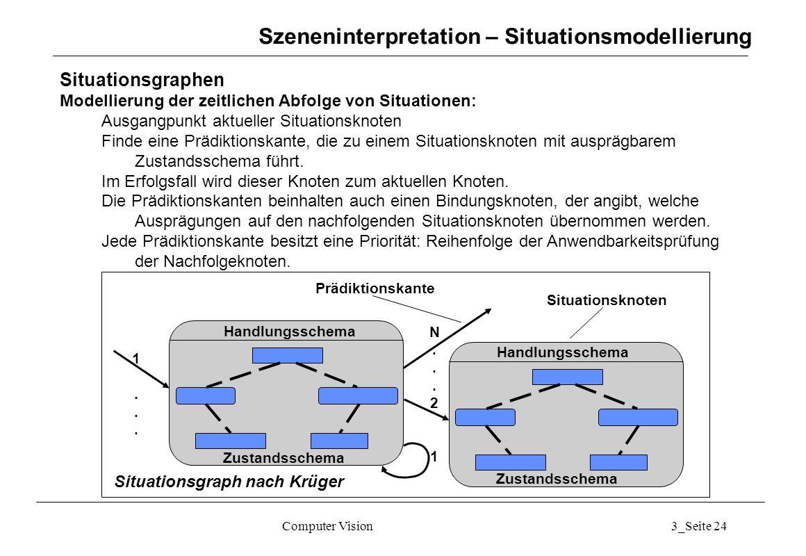 Computer Vision3_Seite 24 Szeneninterpretation – Situationsmodellierung Situationsgraphen Modellierung der zeitlichen Abfolge von Situationen: Ausgang