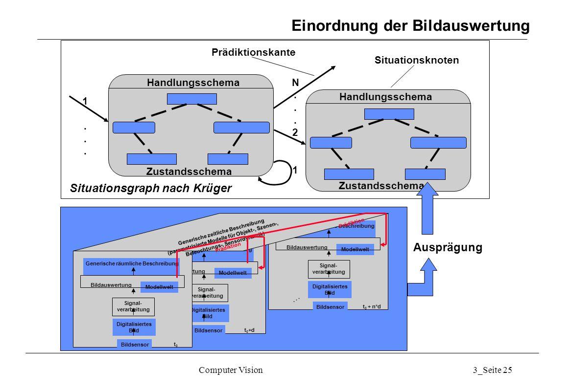 Computer Vision3_Seite 25 Einordnung der Bildauswertung Zustandsschema Handlungsschema Zustandsschema Handlungsschema 1...1... N...21N...21 Situations
