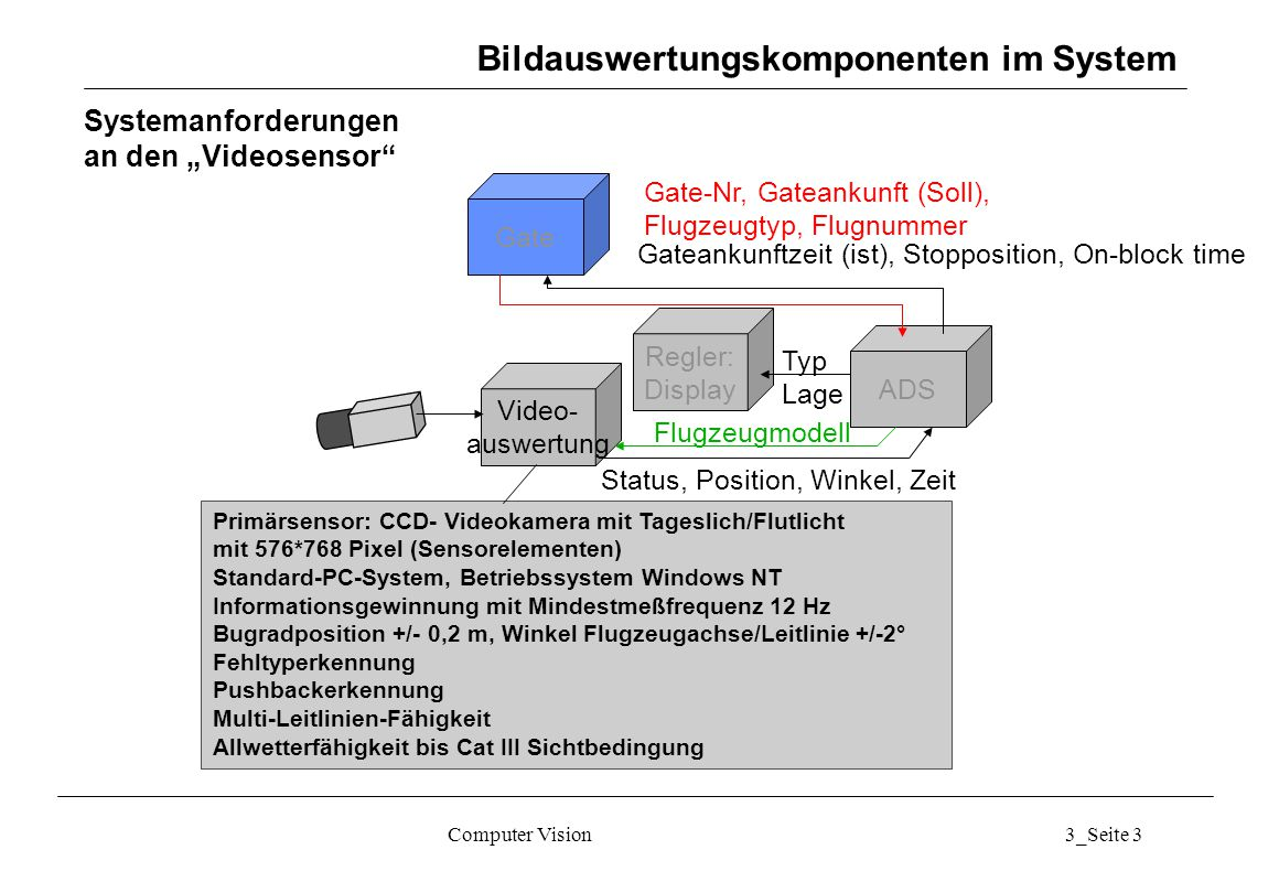 """Computer Vision3_Seite 3 Systemanforderungen an den """"Videosensor"""" Gate Gateankunftzeit (ist), Stopposition, On-block time ADS Regler: Display Video- a"""