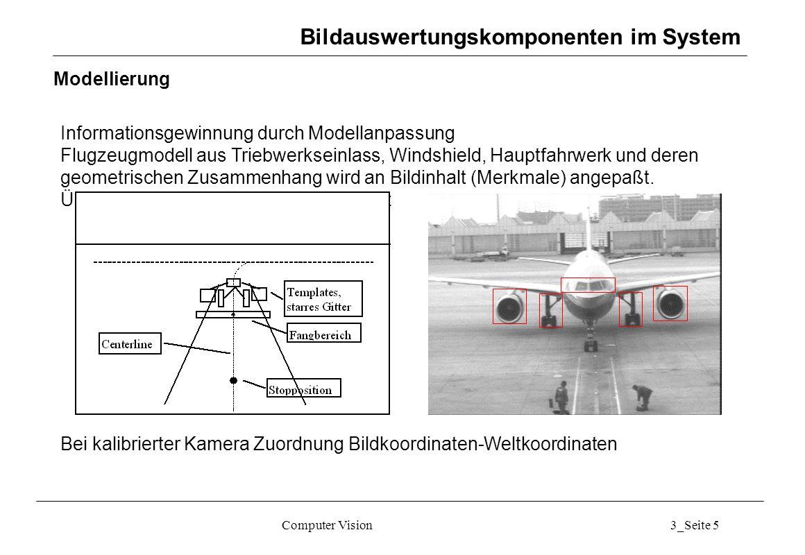 Computer Vision3_Seite 5 Modellierung Informationsgewinnung durch Modellanpassung Flugzeugmodell aus Triebwerkseinlass, Windshield, Hauptfahrwerk und