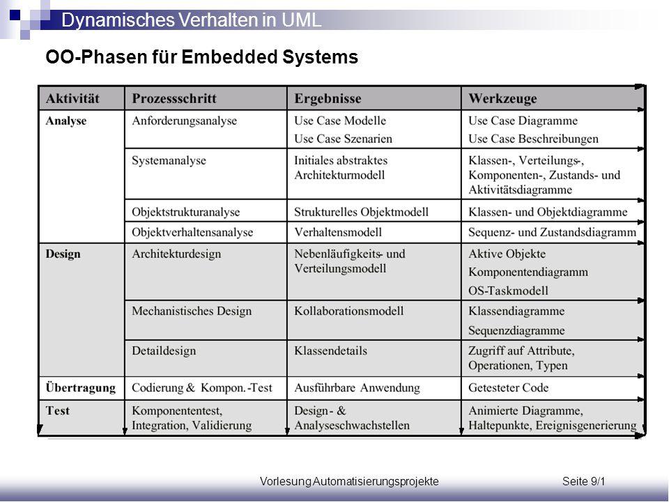 Vorlesung Automatisierungsprojekte Seite 9/1 OO-Phasen für Embedded Systems Dynamisches Verhalten in UML