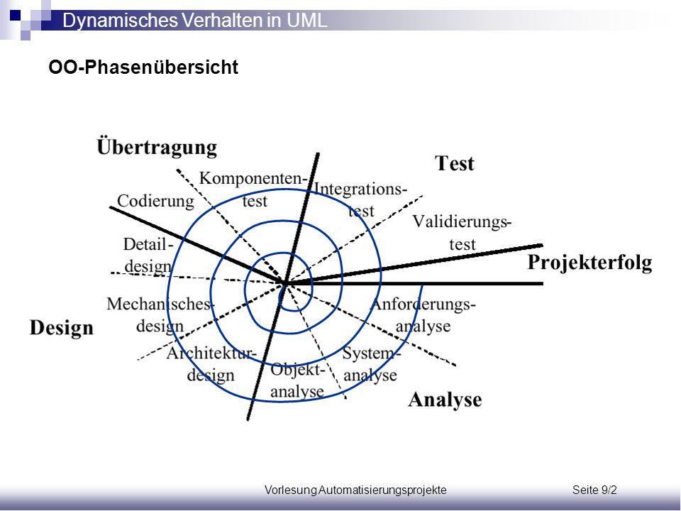 Vorlesung Automatisierungsprojekte Seite 9/2 OO-Phasenübersicht Dynamisches Verhalten in UML