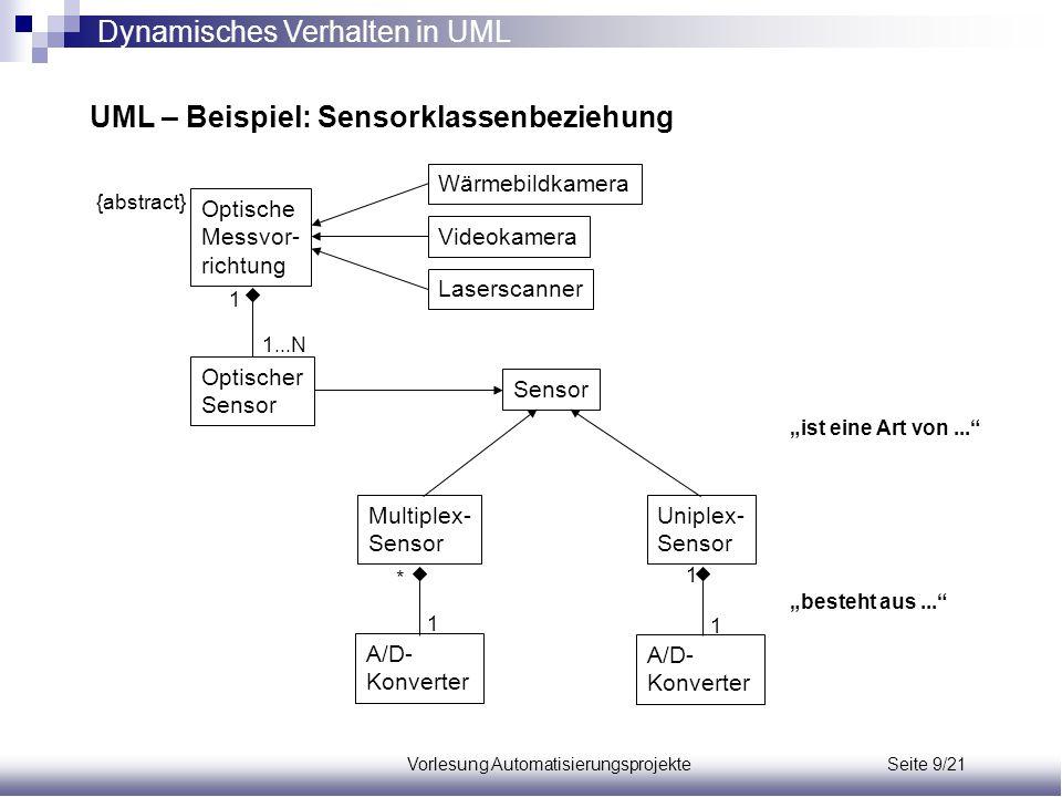 Vorlesung Automatisierungsprojekte Seite 9/21 UML – Beispiel: Sensorklassenbeziehung Optische Messvor- richtung Optischer Sensor Wärmebildkamera Video